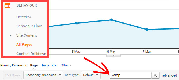 amp in google analytics